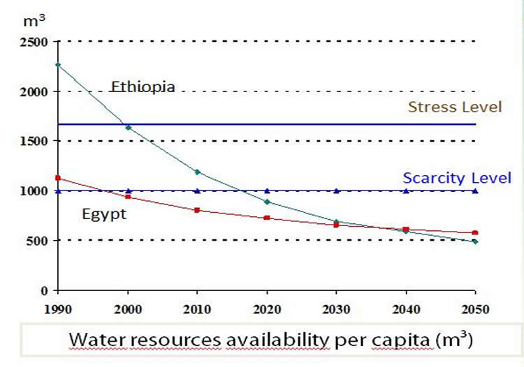Water users Nile
